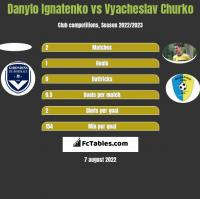 Danylo Ignatenko vs Vyacheslav Churko h2h player stats