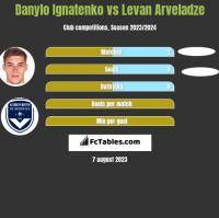Danylo Ignatenko vs Levan Arveladze h2h player stats