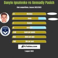Danylo Ignatenko vs Gennadiy Pasich h2h player stats