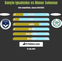 Danylo Ignatenko vs Manor Solomon h2h player stats
