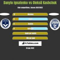 Danylo Ignatenko vs Oleksii Kashchuk h2h player stats