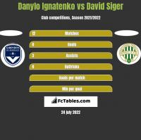 Danylo Ignatenko vs David Siger h2h player stats