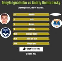 Danylo Ignatenko vs Andriy Dombrovsky h2h player stats