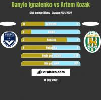 Danylo Ignatenko vs Artem Kozak h2h player stats
