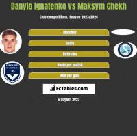 Danylo Ignatenko vs Maksym Chekh h2h player stats