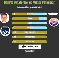 Danylo Ignatenko vs Mikita Peterman h2h player stats