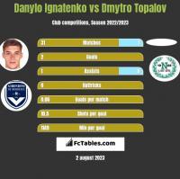 Danylo Ignatenko vs Dmytro Topalov h2h player stats