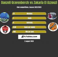Danzell Gravenberch vs Zakaria El Azzouzi h2h player stats