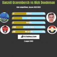 Danzell Gravenberch vs Nick Doodeman h2h player stats