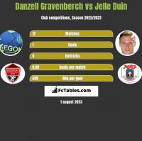 Danzell Gravenberch vs Jelle Duin h2h player stats