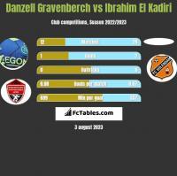 Danzell Gravenberch vs Ibrahim El Kadiri h2h player stats