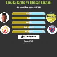 Daouda Bamba vs Elbasan Rashani h2h player stats