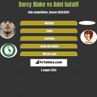 Darcy Blake vs Adel Gafaiti h2h player stats
