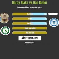 Darcy Blake vs Dan Butler h2h player stats