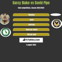 Darcy Blake vs David Pipe h2h player stats