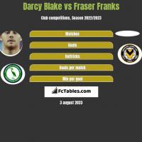 Darcy Blake vs Fraser Franks h2h player stats