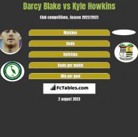 Darcy Blake vs Kyle Howkins h2h player stats