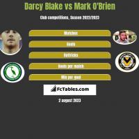 Darcy Blake vs Mark O'Brien h2h player stats