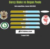 Darcy Blake vs Regan Poole h2h player stats