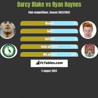 Darcy Blake vs Ryan Haynes h2h player stats