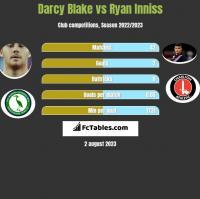Darcy Blake vs Ryan Inniss h2h player stats