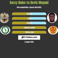 Darcy Blake vs Bevis Mugabi h2h player stats