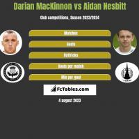 Darian MacKinnon vs Aidan Nesbitt h2h player stats
