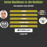 Darian MacKinnon vs Jim McAlister h2h player stats