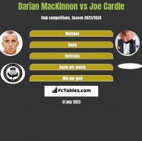 Darian MacKinnon vs Joe Cardle h2h player stats