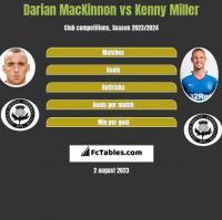 Darian MacKinnon vs Kenny Miller h2h player stats