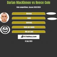 Darian MacKinnon vs Reece Cole h2h player stats