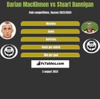 Darian MacKinnon vs Stuart Bannigan h2h player stats