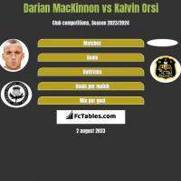 Darian MacKinnon vs Kalvin Orsi h2h player stats