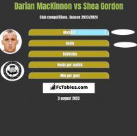 Darian MacKinnon vs Shea Gordon h2h player stats