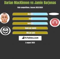 Darian MacKinnon vs Jamie Barjonas h2h player stats