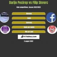 Darijo Pecirep vs Filip Skvorc h2h player stats