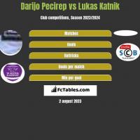 Darijo Pecirep vs Lukas Katnik h2h player stats