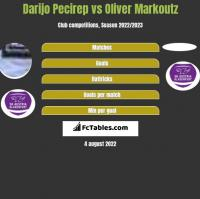 Darijo Pecirep vs Oliver Markoutz h2h player stats