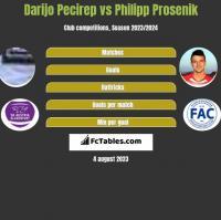 Darijo Pecirep vs Philipp Prosenik h2h player stats