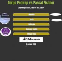 Darijo Pecirep vs Pascal Fischer h2h player stats