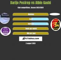 Darijo Pecirep vs Albin Gashi h2h player stats