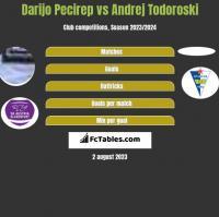 Darijo Pecirep vs Andrej Todoroski h2h player stats