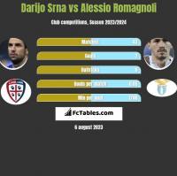 Darijo Srna vs Alessio Romagnoli h2h player stats