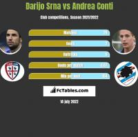 Darijo Srna vs Andrea Conti h2h player stats