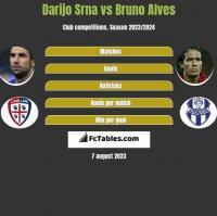 Darijo Srna vs Bruno Alves h2h player stats