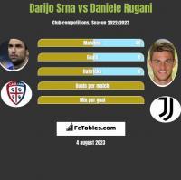 Darijo Srna vs Daniele Rugani h2h player stats