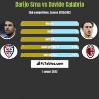 Darijo Srna vs Davide Calabria h2h player stats