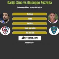 Darijo Srna vs Giuseppe Pezzella h2h player stats