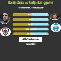 Darijo Srna vs Radja Nainggolan h2h player stats