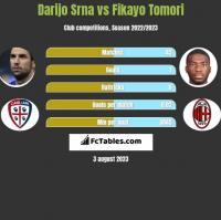 Darijo Srna vs Fikayo Tomori h2h player stats